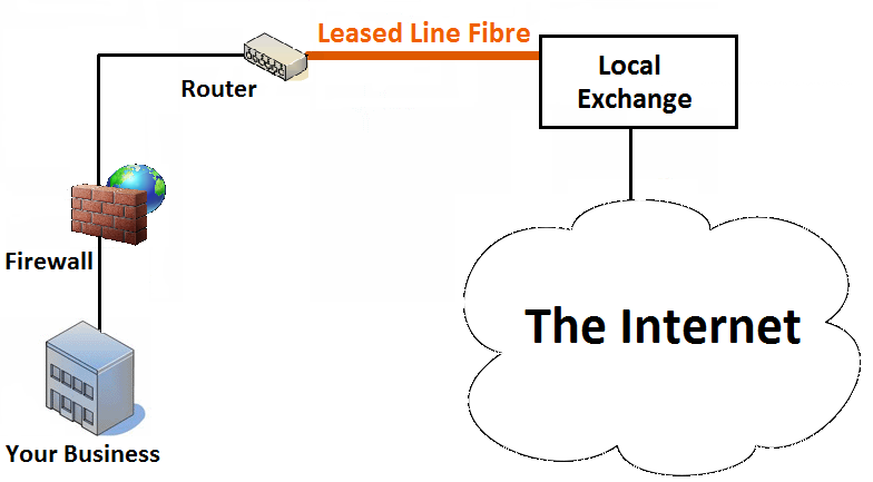 Leased lines – the killer advantage for business?
