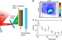 laser-accelerated ion energy